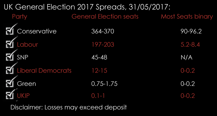 spread betting uk general election polls