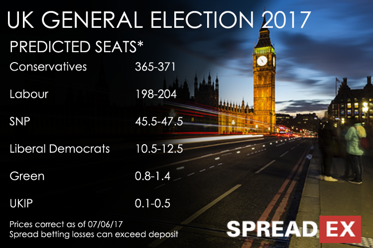 Spread betting uk general elections mineral bitcoins windows media
