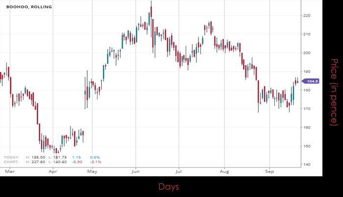 d6f4b7ee11fb Stock of the day 20/09/2018 – boohoo Group PLC   Spreadex ...