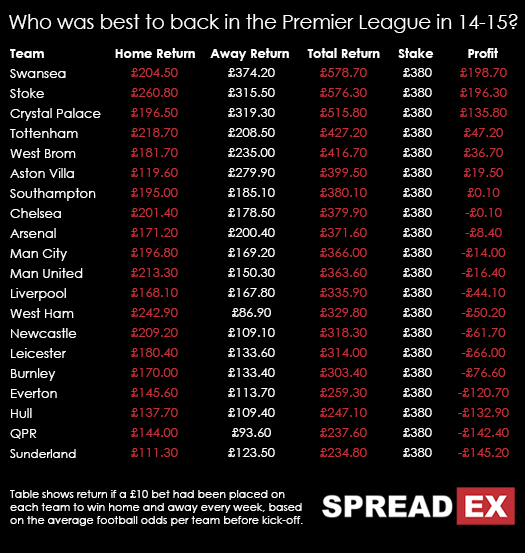 Premier league 14 15 betting lines premier betting tanzania fixtures today 22