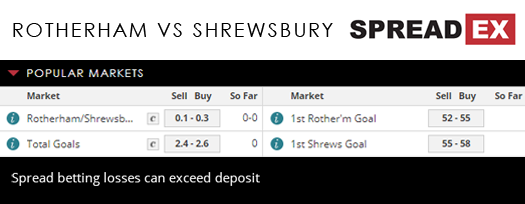 Spread betting football markets at shrewsbury odds on horse racing calculator for betting
