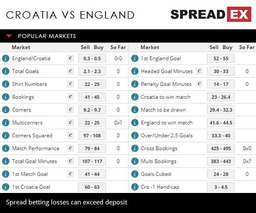 Premier sports betting croatia real estate line history betting odds